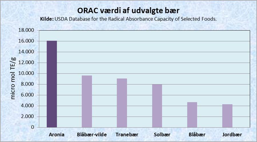 Orac_total